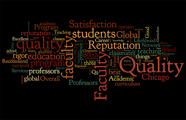 word cloud of student survey responses