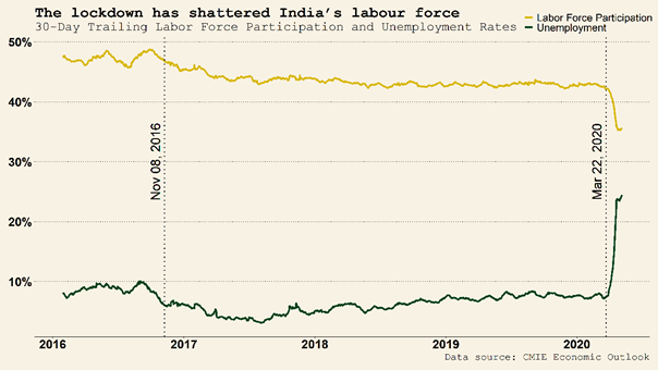 Figure 1 lockdown impact on labour force in India