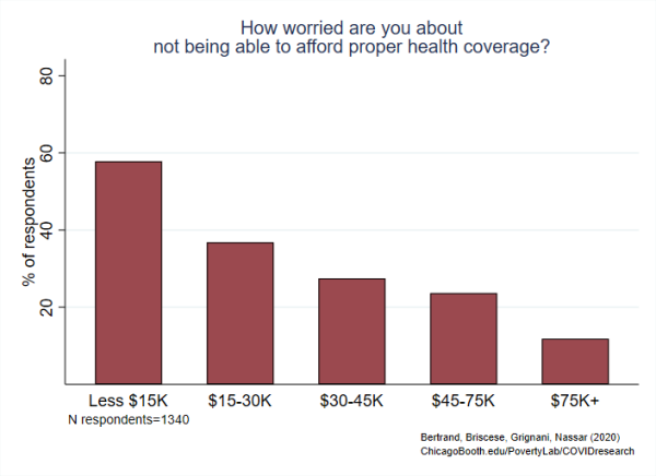 Finding 3b Vertical Bar Graph How worried are you about not being able to afford proper health coverage