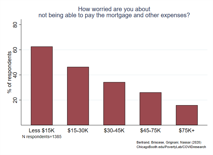 Finding 3c Vertical Bar Graph How worried are you about not being able to pay the morgage and other expenses