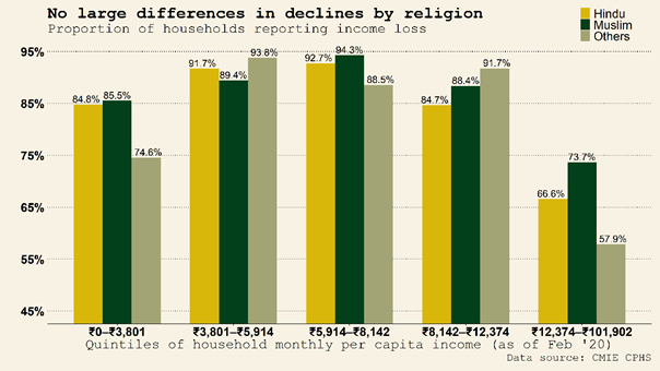 Figure showing Indian lockdown impact based by religion
