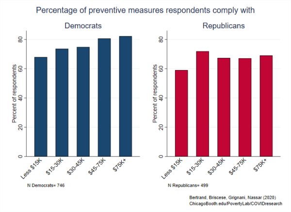 Finding 6 Figure Percentage of preventive measures respondents comply with