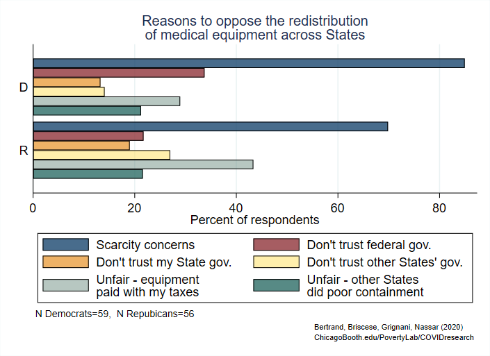 Finding 7 Horizontal Bar Graph of Reasons to oppose to the redistribution of medical equipment across States
