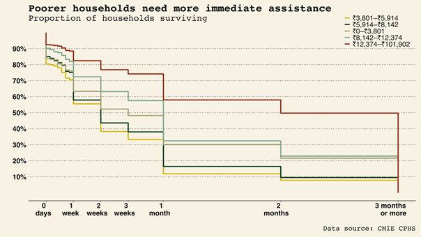 Figure showing that poorer households need more resources