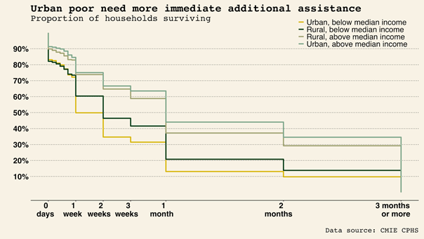 Figure showing that urban poor need more immediate assistance