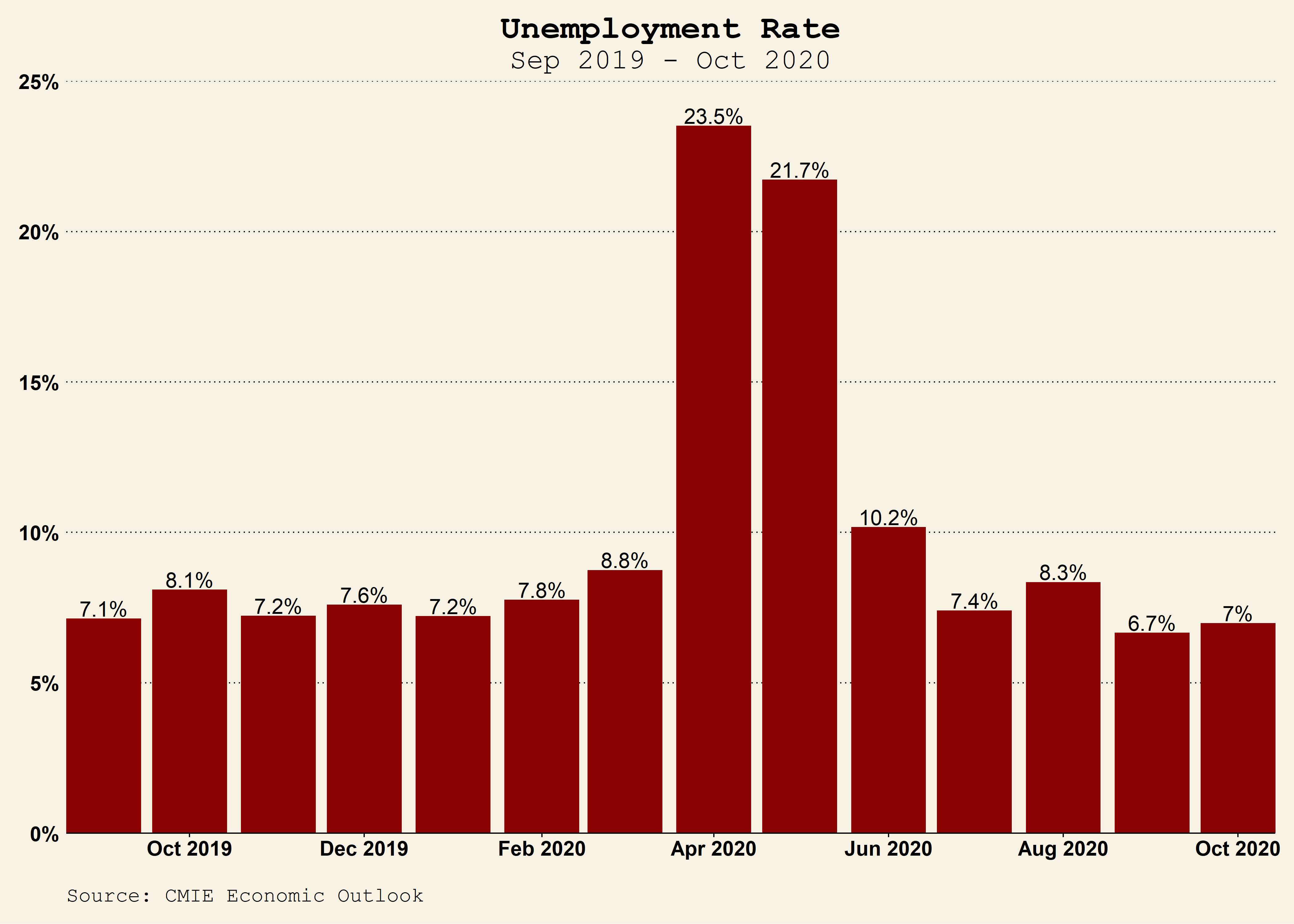Bar graph showing monthly unemployment data