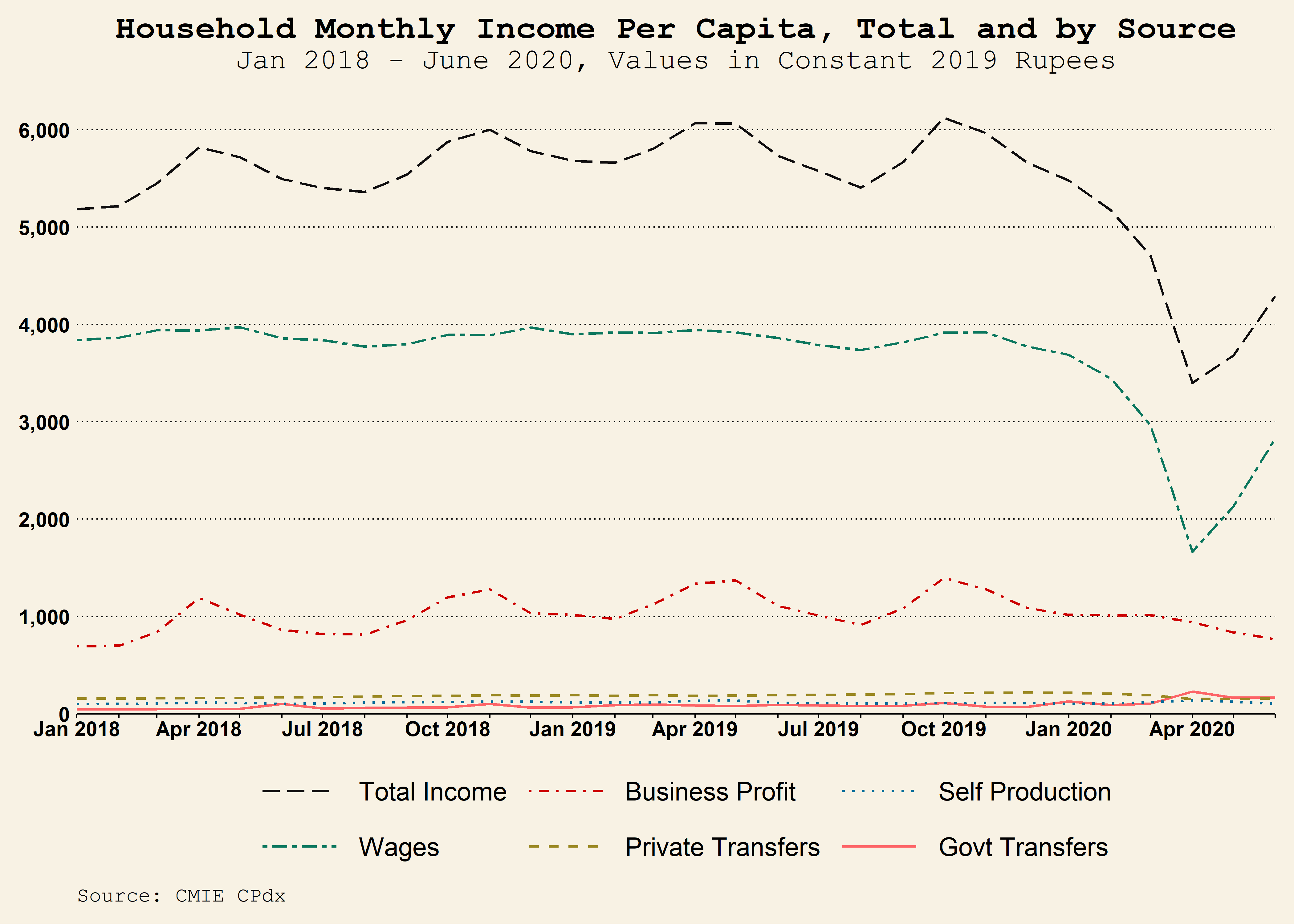Line graph showing sources of income