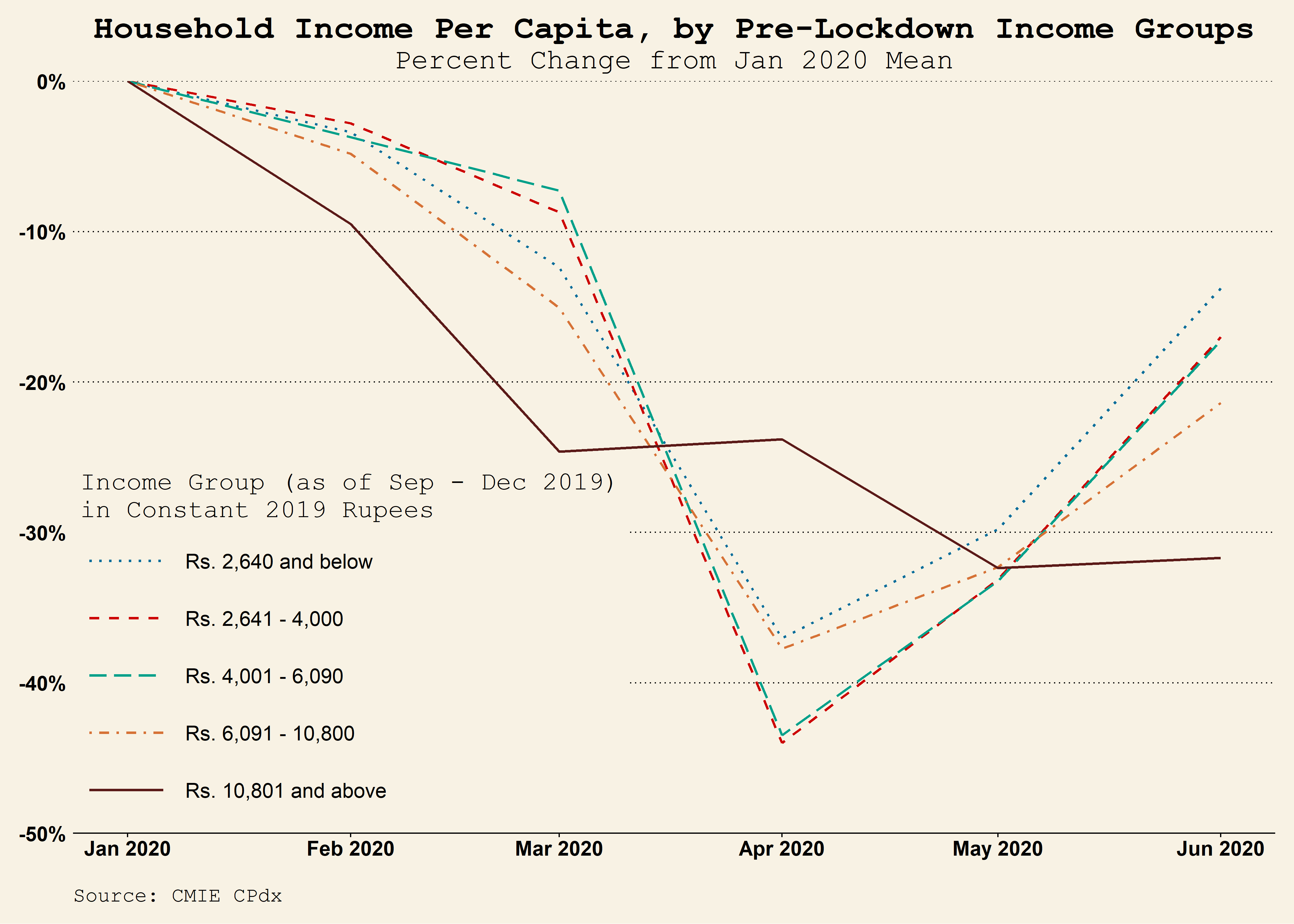 Graph showing income over course of several months in lockdown