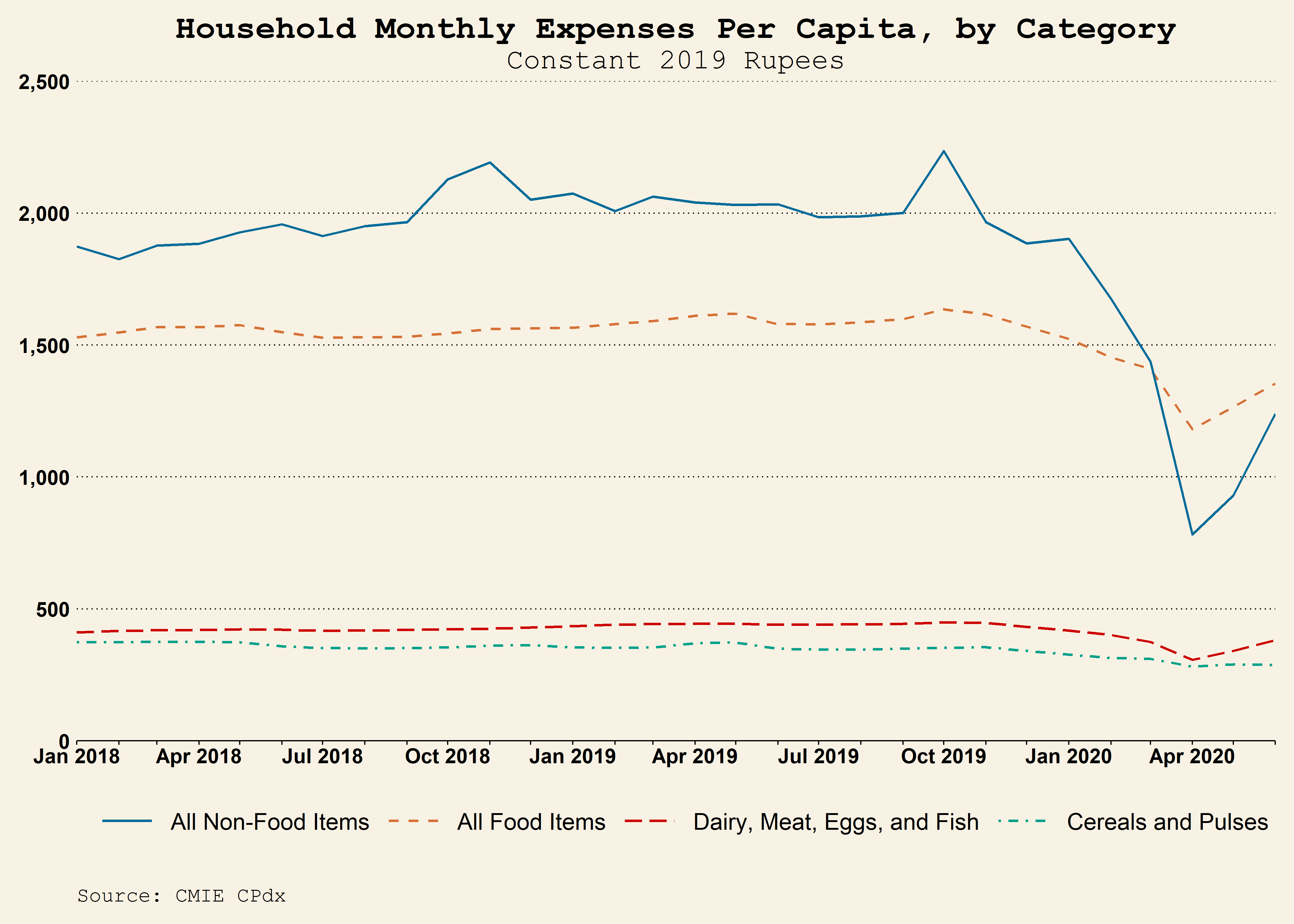 Line graph showing monthly expenses by category