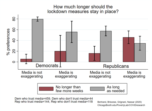 Figure explaining how long Americans want lockdown in place