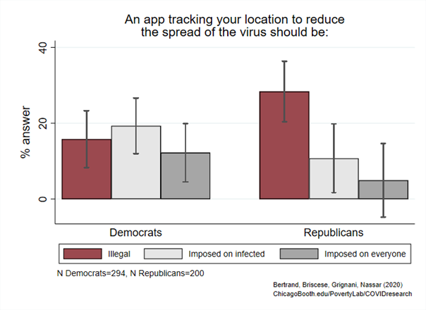 Figure showing Democrat and Republican thoughts on geotracking app