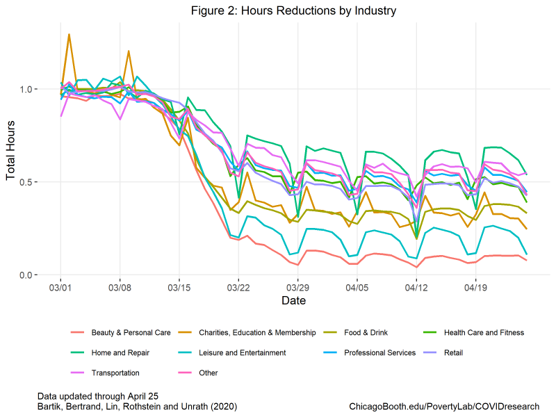 Graph on hourly reductions by industry from March first to April nineteenth