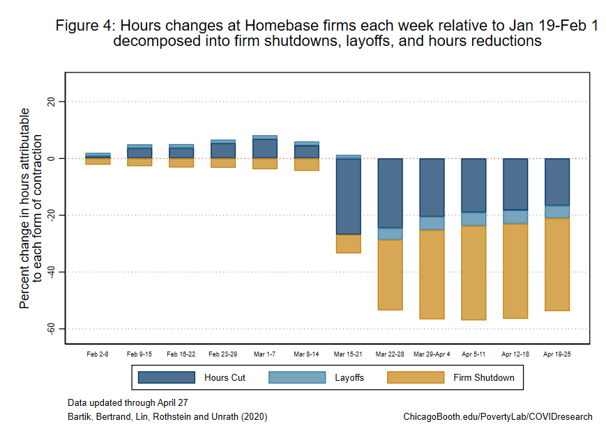 Bar graph showing  hours reductions through April 27