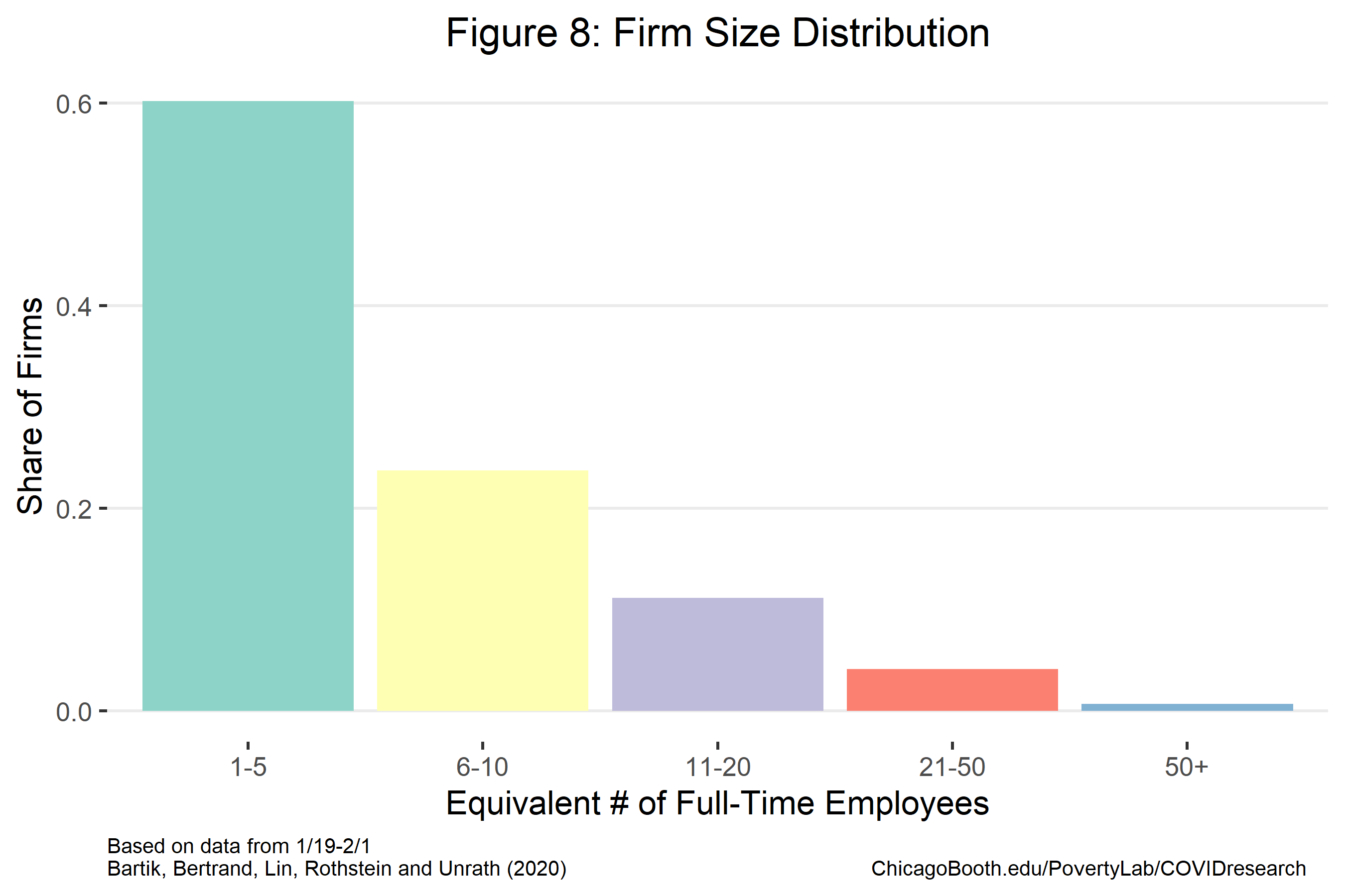 Bar graph showing the number of employees at Homebase firms