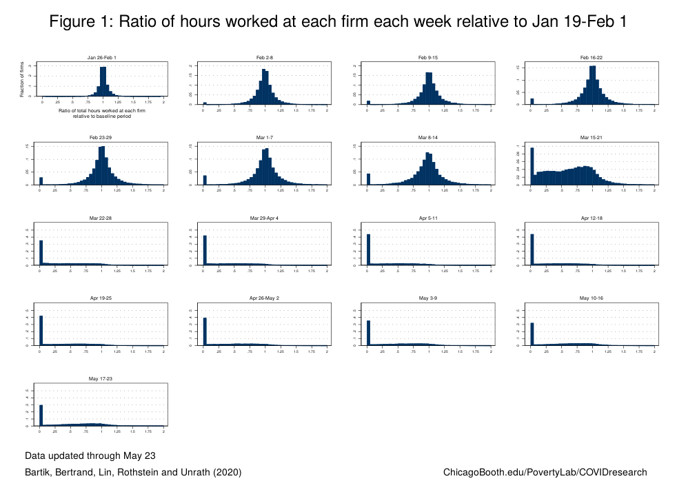 Figure showing ratio of hours worked at each firm