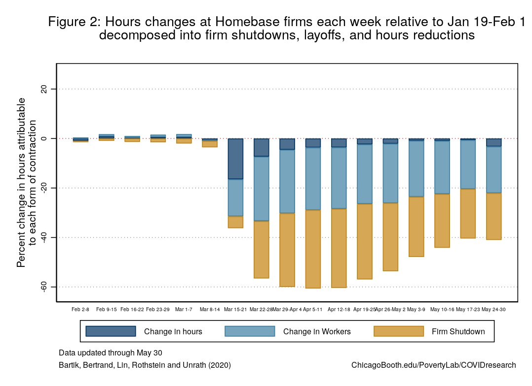 Bar graph showing hours reductions by week