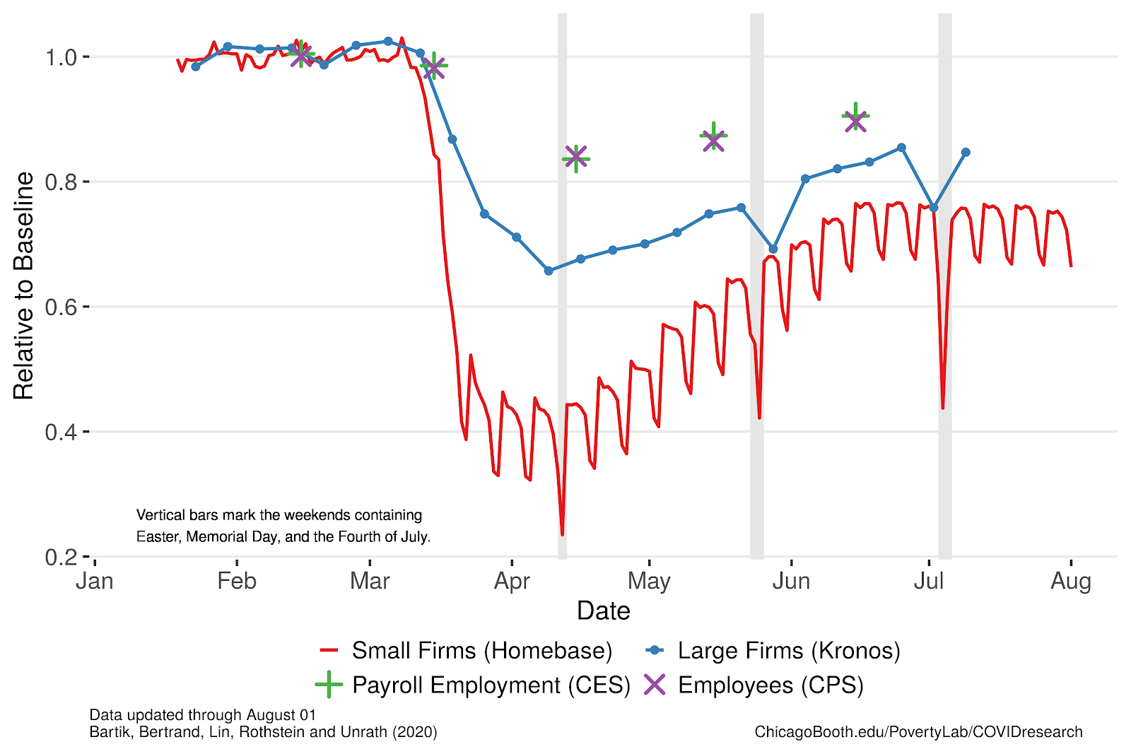 Line graph showing employment trends beginning in January