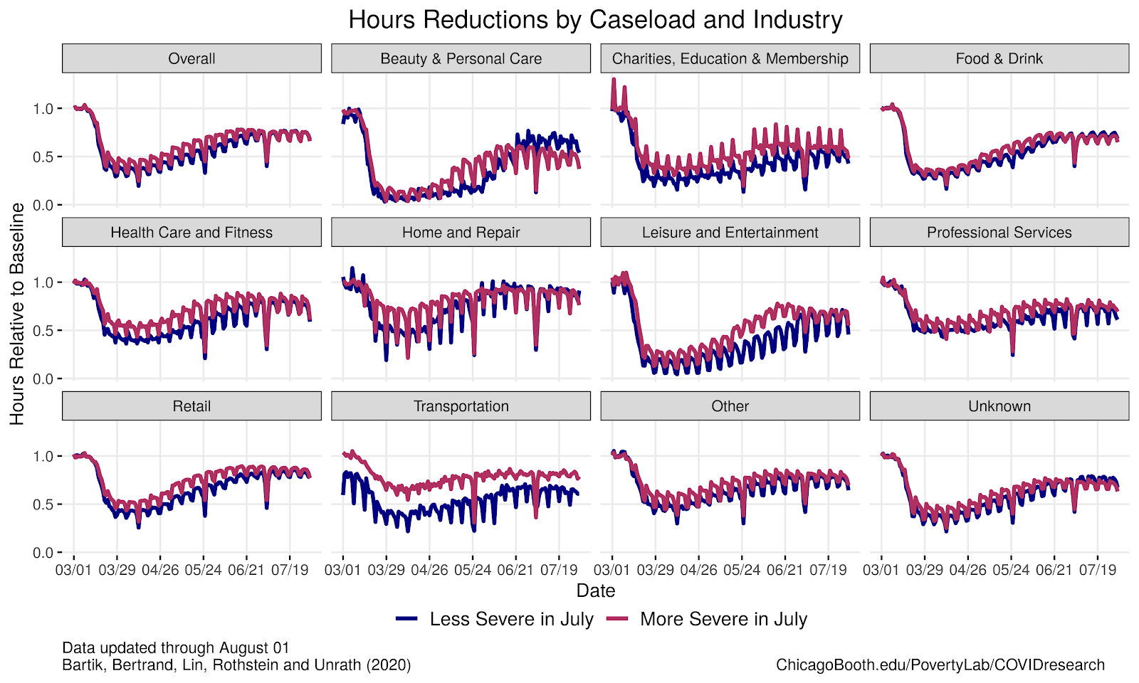 Line graphs showing hours reductions relative to industry