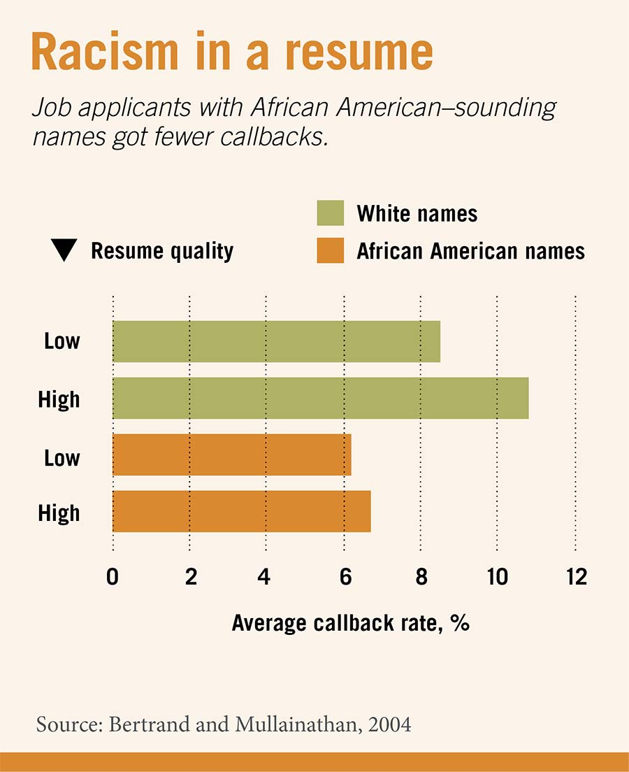 resumes which makes hiring discrimination part of a destructive cycle