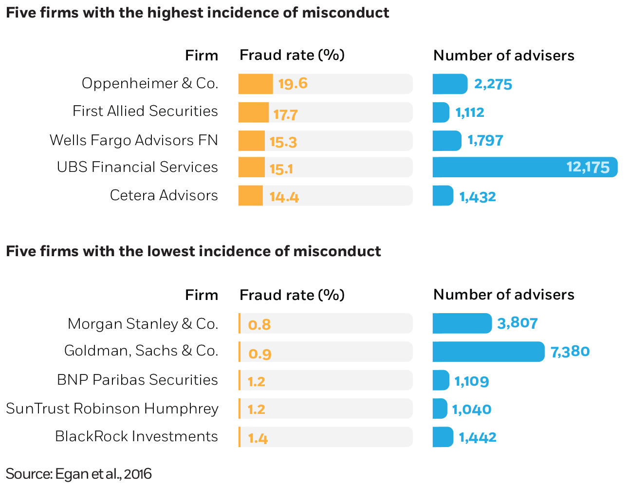 Chart showing five firms with highest and lowest incidence of misconduct