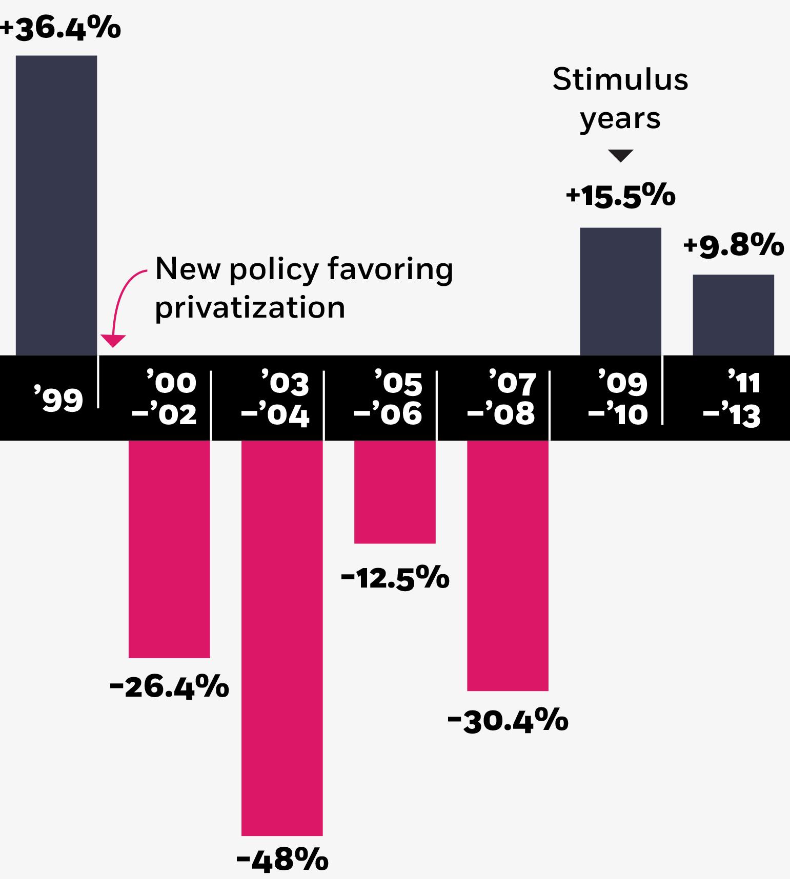Where China's stimulus program went wrong