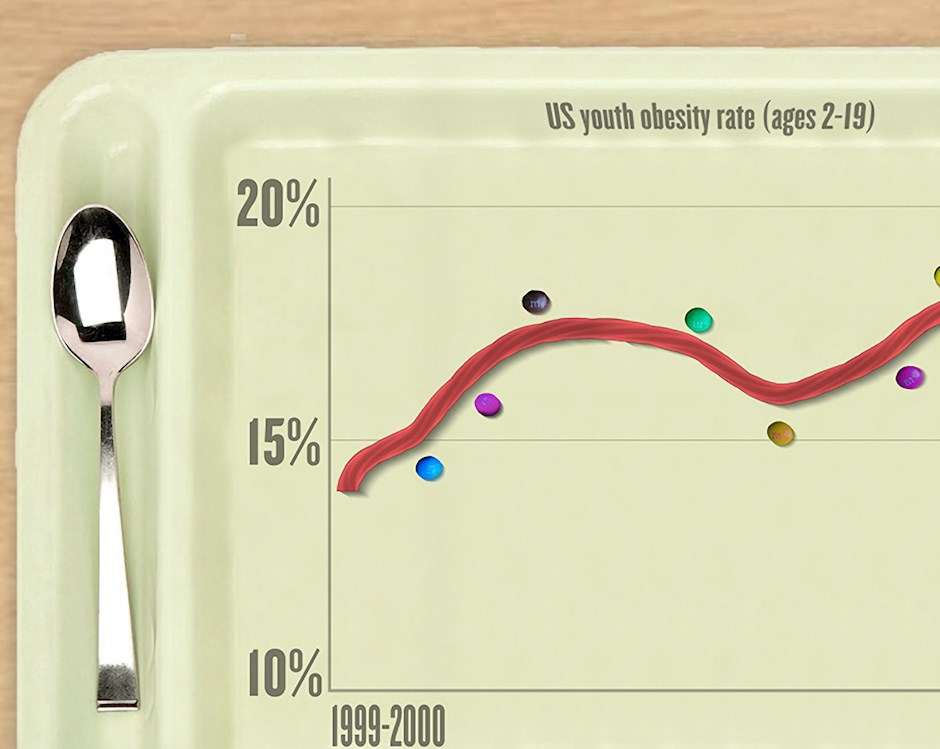 Illustration of plastic food tray showing line graph made from licorice and m&ms, showing rise in youth obesity from 1999 to 2014