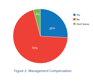 Management compensation
