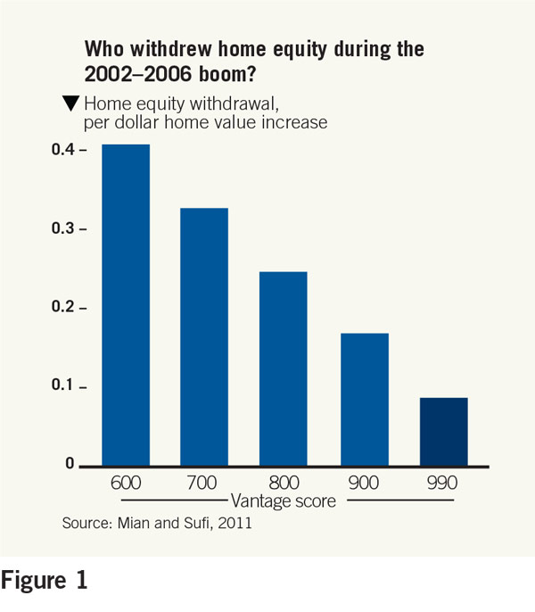 who withdrew home equity during 2002-2006 boom chart