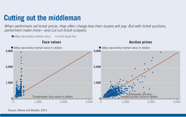 Ticketmaster face value and auction prices charts