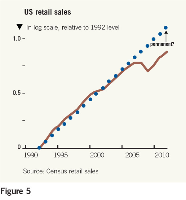 us retail sales 1992-2010 chart