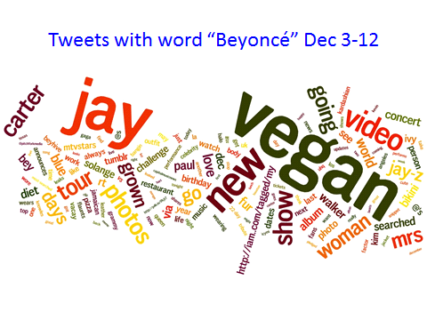 "Tweets with ""Beyoncé"" Dec 3-12"