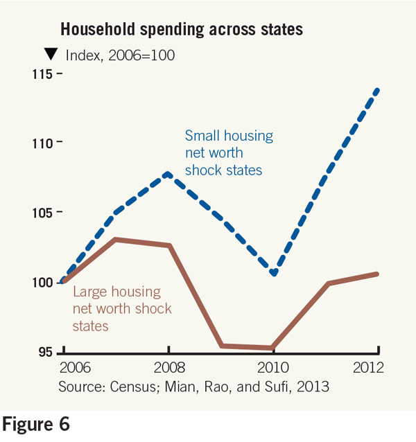 household spending across states chart
