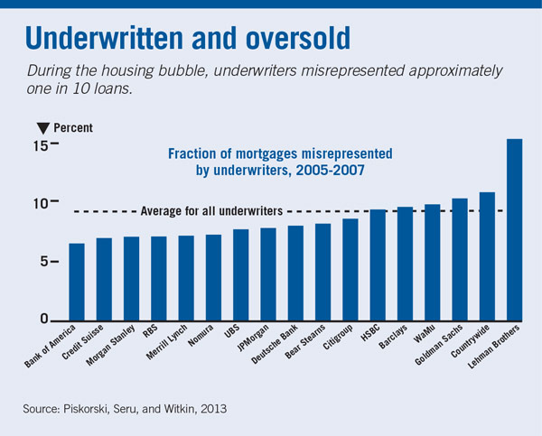 fraction of mortgages misrepresented by underwriters 2005-2007 chart