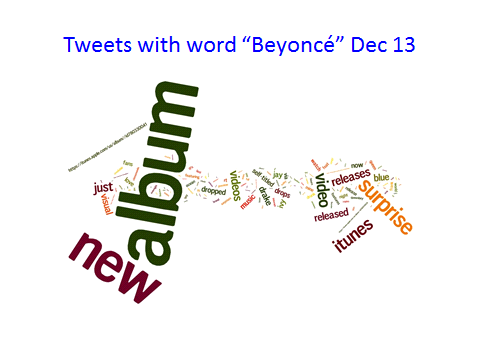 "Tweets with ""Beyoncé"" Dec 13"