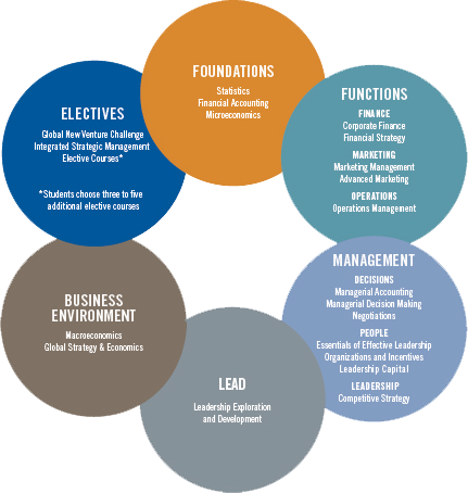 University of chicago executive education strategy
