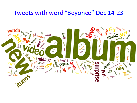 "Tweets with ""Beyoncé"" Dec 14-23"
