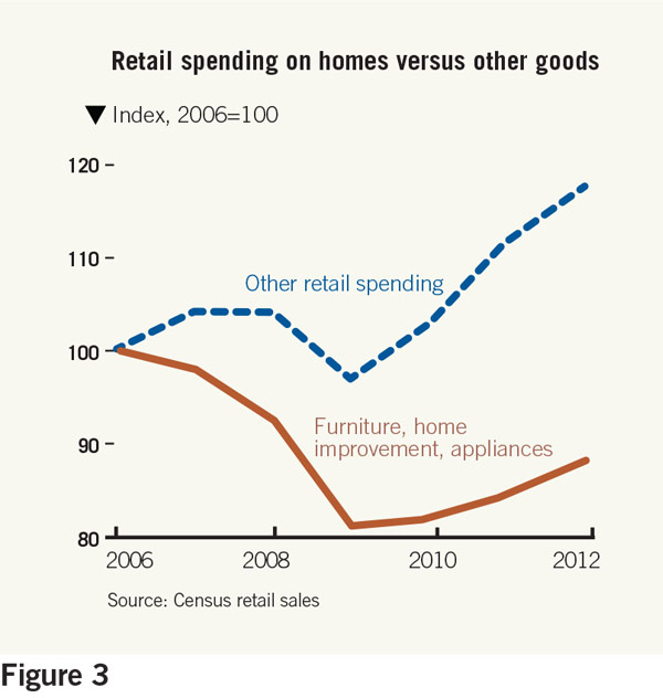 retail spending on homes versus other goods chart