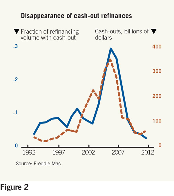 disappearance of cash-out refinances chart