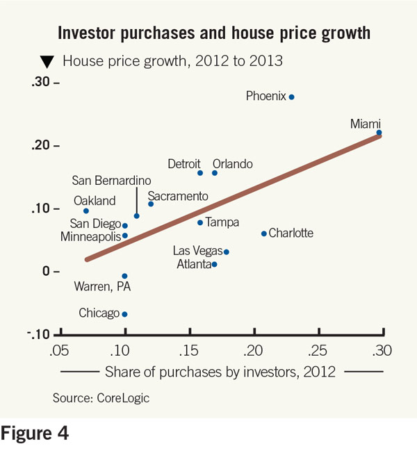 investor purchases and house price growth chart